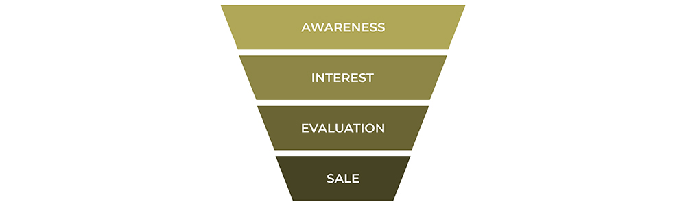 How To Create A Marketing Funnel That Nurtures Leads and Converts Customers.