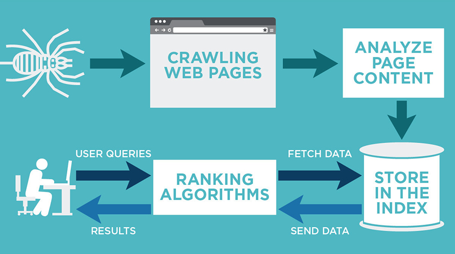 Crawling web pages